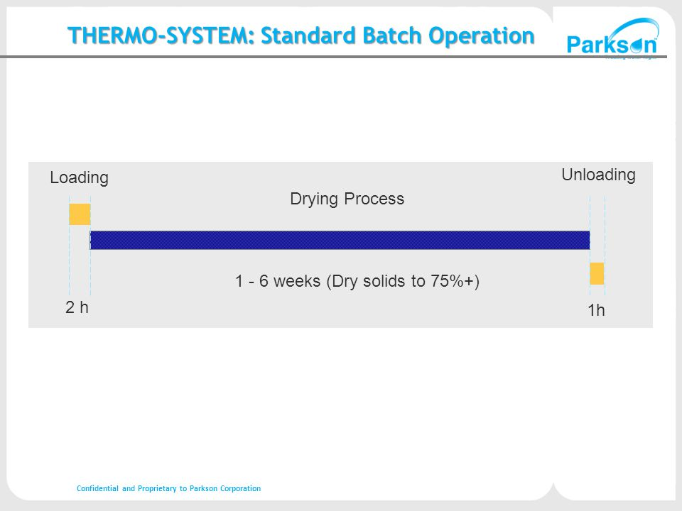 2 h 1h 1 - 6 weeks (Dry solids to 75%+) Loading Drying Process Unloading THERMO-SYSTEM: Standard Batch Operation Confidential and Proprietary to Parkson Corporation