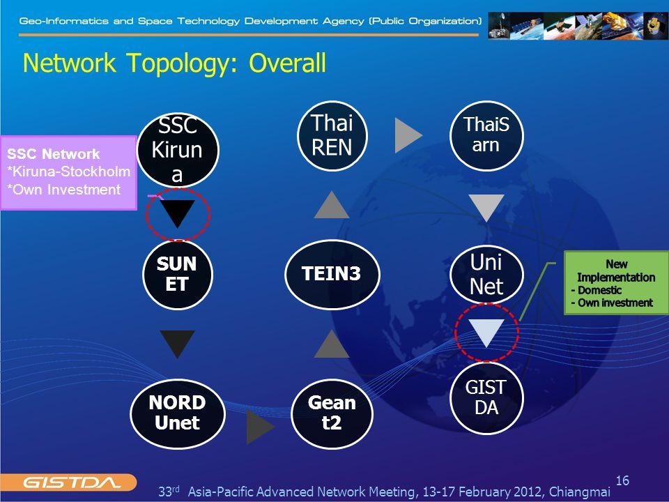 Network Topology: Overall 16 SSC Kirun a SUN ET NORD Unet Geant 2 TEIN3 Thai RE N Thai Sarn Uni Net GIST DA SSC Network *Kiruna-Stockholm *Own Investment 33 rd Asia-Pacific Advanced Network Meeting, 13-17 February 2012, Chiangmai