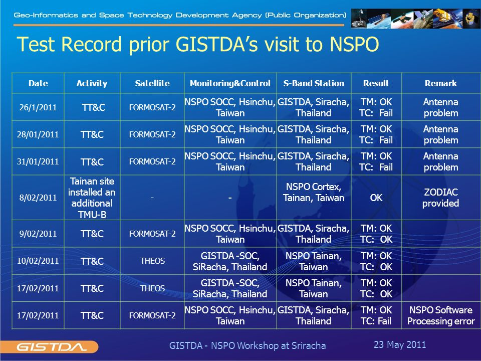 Test Record prior GISTDA's visit to NSPO DateActivitySatelliteMonitoring&ControlS-Band StationResultRemark 26/1/2011 TT&C FORMOSAT-2 NSPO SOCC, Hsinch