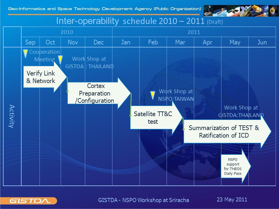 20102011 SepOctNovDecJanFebMarAprMayJun Activity Inter-operability schedule 2010 – 2011 (Draft) Cortex Preparation /Configuration Satellite TT&C test