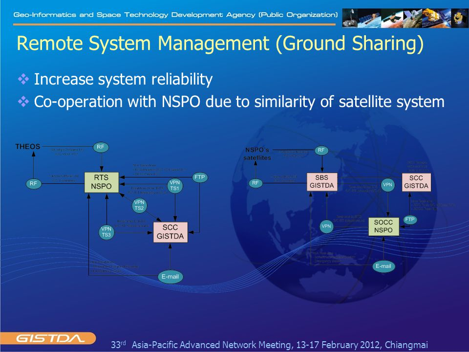 Remote System Management (Ground Sharing)  Increase system reliability  Co-operation with NSPO due to similarity of satellite system 33 rd Asia-Paci