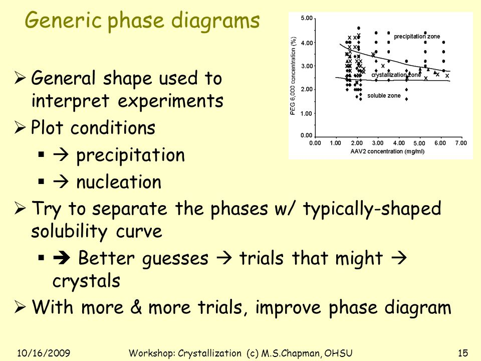10/16/2009Workshop: Crystallization (c) M.S.Chapman, OHSU14 Experimental Determination of Phase Diagrams  Solubility curve at point when crystals dissolve  Requires large supply of crystals  Only after you know how to crystallize  Not much help in planning…  Requires so much protein that determined only for a few proteins.