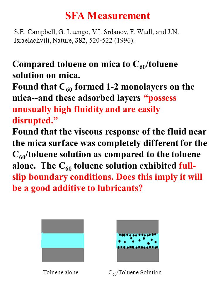 SFA Measurement Compared toluene on mica to C 60 /toluene solution on mica.