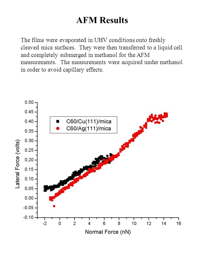AFM Results The films were evaporated in UHV conditions onto freshly cleaved mica surfaces.