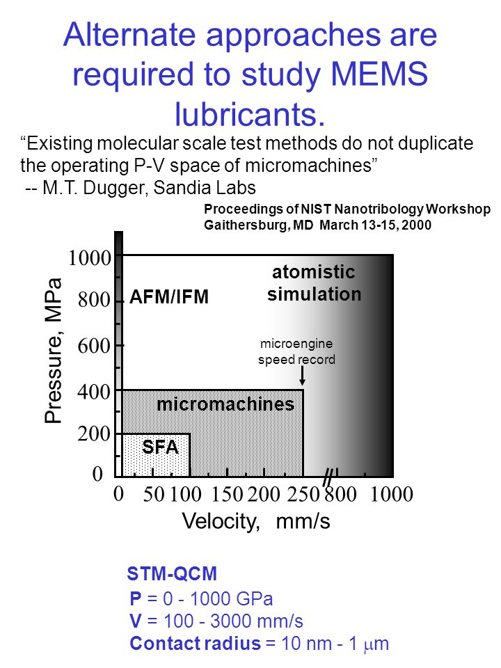 Alternate approaches are required to study MEMS lubricants.