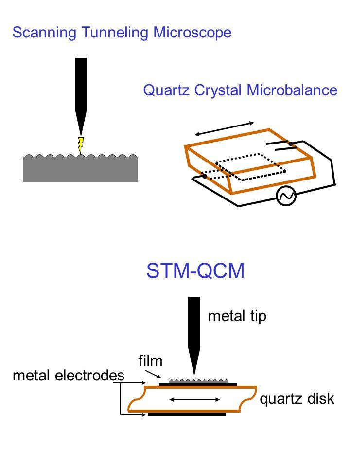 Quartz Crystal Microbalance Scanning Tunneling Microscope STM-QCM quartz disk metal electrodes film metal tip