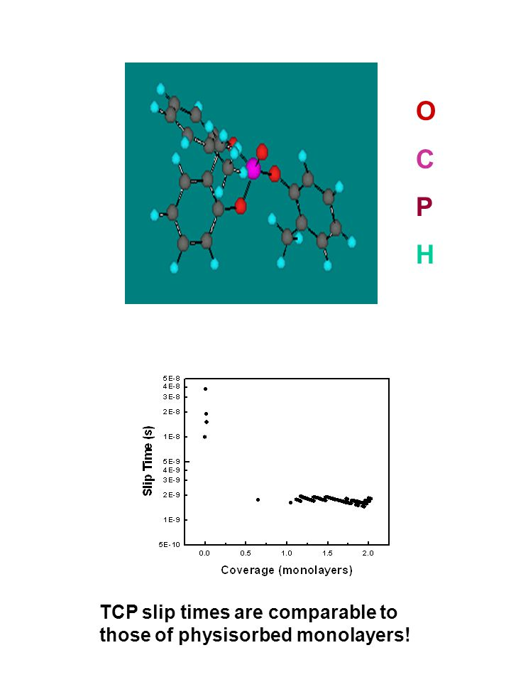 TCP slip times are comparable to those of physisorbed monolayers! OCPHOCPH
