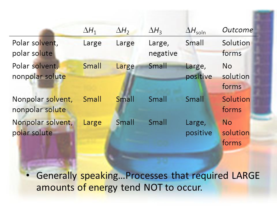 Generally speaking…Processes that required LARGE amounts of energy tend NOT to occur.