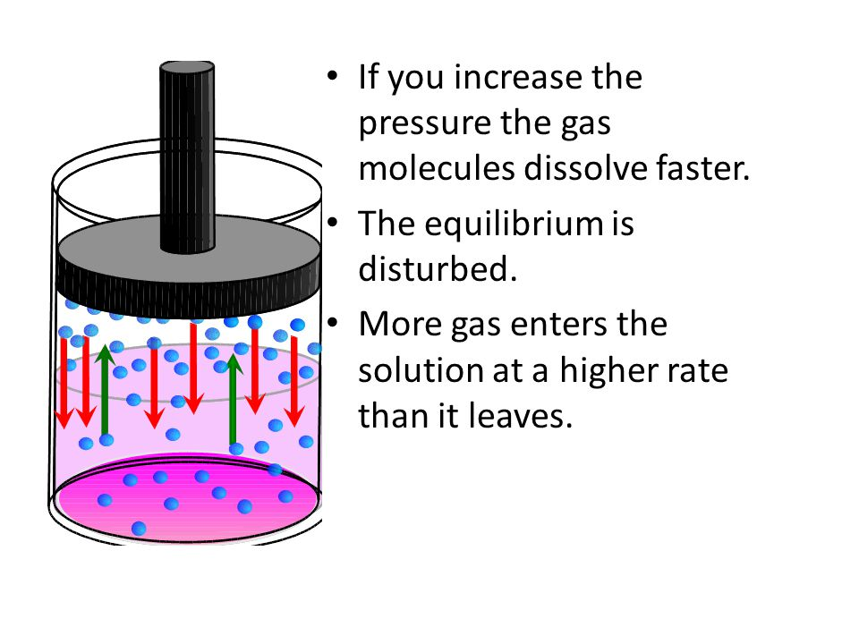 If you increase the pressure the gas molecules dissolve faster.