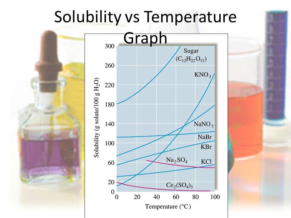 Solubility vs Temperature Graph