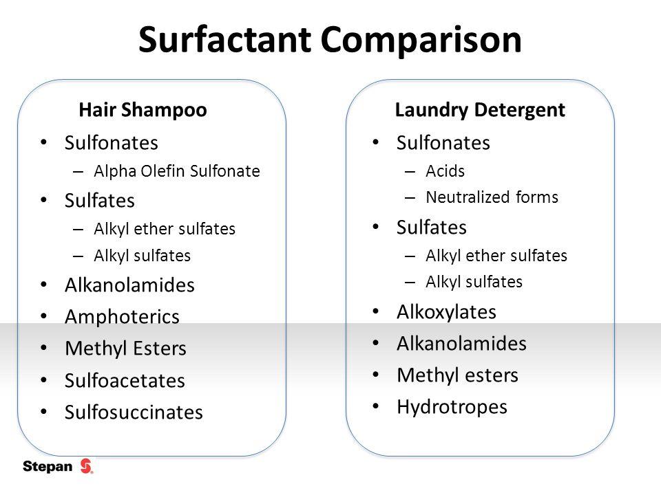 Surfactant Comparison Hair Shampoo Sulfonates – Alpha Olefin Sulfonate Sulfates – Alkyl ether sulfates – Alkyl sulfates Alkanolamides Amphoterics Methyl Esters Sulfoacetates Sulfosuccinates Laundry Detergent Sulfonates – Acids – Neutralized forms Sulfates – Alkyl ether sulfates – Alkyl sulfates Alkoxylates Alkanolamides Methyl esters Hydrotropes