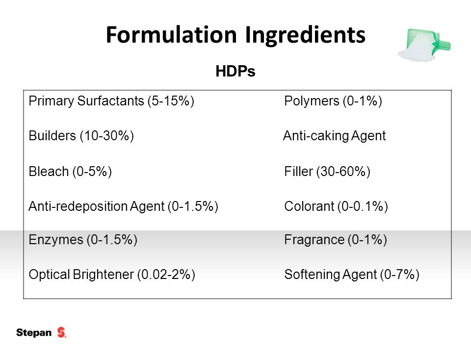 Primary Surfactants (5-15%) Polymers (0-1%) Builders (10-30%) Anti-caking Agent Bleach (0-5%) Filler (30-60%) Anti-redeposition Agent (0-1.5%) Colorant (0-0.1%) Enzymes (0-1.5%) Fragrance (0-1%) Optical Brightener (0.02-2%) Softening Agent (0-7%) Formulation Ingredients HDPs