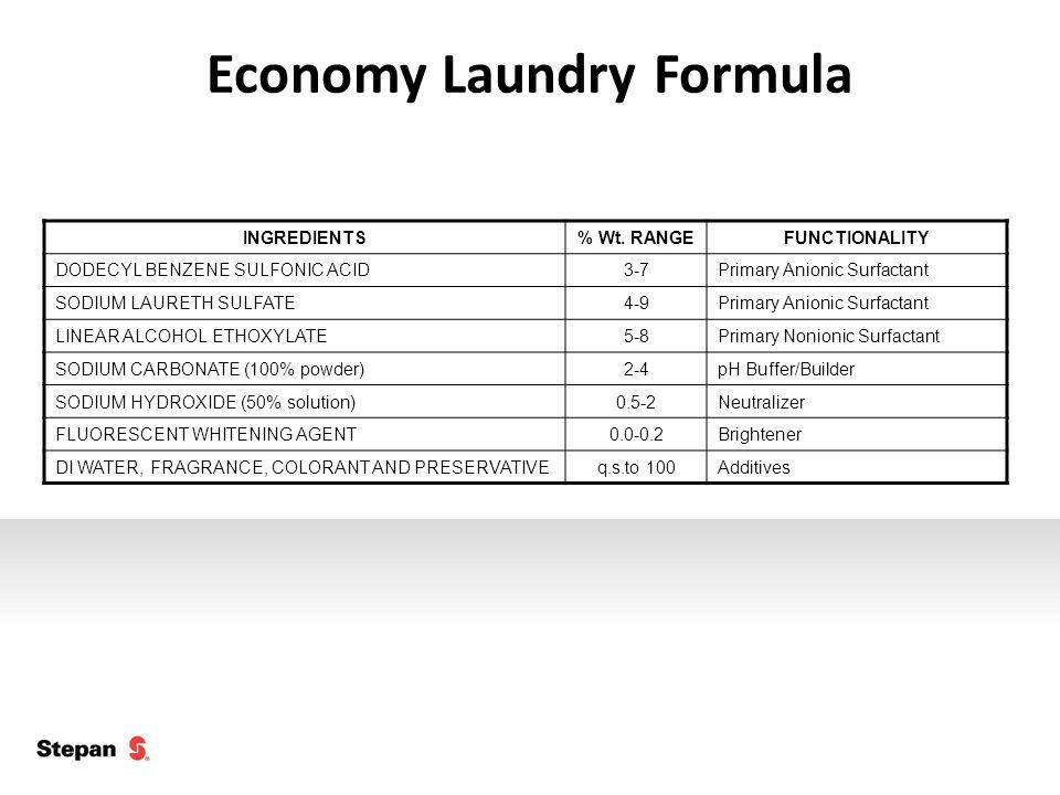 Economy Laundry Formula INGREDIENTS% Wt. RANGEFUNCTIONALITY DODECYL BENZENE SULFONIC ACID3-7Primary Anionic Surfactant SODIUM LAURETH SULFATE4-9Primar