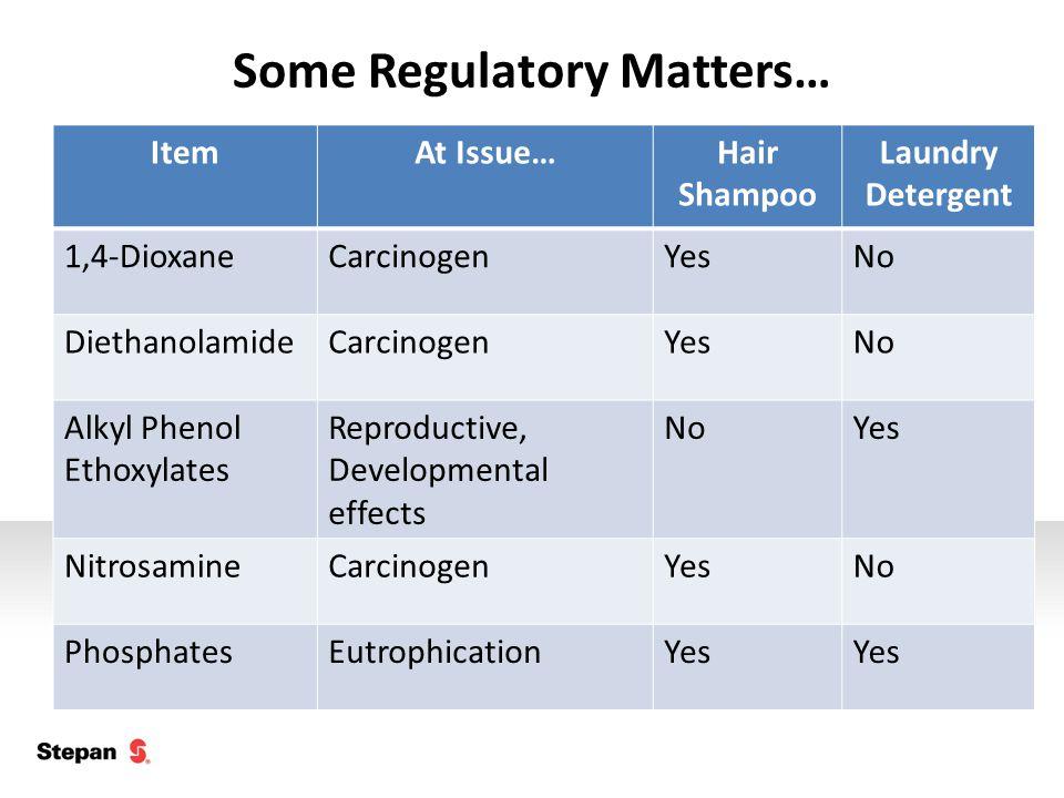 Some Regulatory Matters… ItemAt Issue…Hair Shampoo Laundry Detergent 1,4-DioxaneCarcinogenYesNo DiethanolamideCarcinogenYesNo Alkyl Phenol Ethoxylates Reproductive, Developmental effects NoYes NitrosamineCarcinogenYesNo PhosphatesEutrophicationYes
