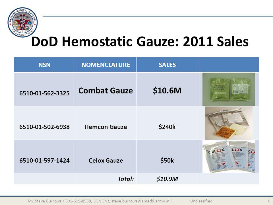 NSNNOMENCLATURESALES 6510-01-562-3325 Combat Gauze$10.6M 6510-01-502-6938Hemcon Gauze$240k 6510-01-597-1424Celox Gauze$50k Total:$10.9M DoD Hemostatic