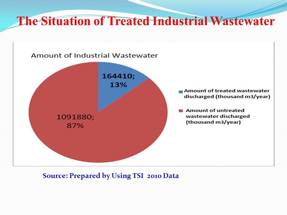 Source: Prepared by Using TSI 2010 Data The Situation of Treated Industrial Wastewater