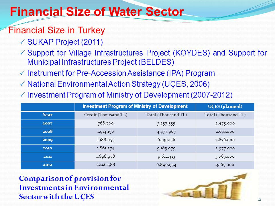 22 Financial Size in Turkey SUKAP Project (2011) Support for Village Infrastructures Project (KÖYDES) and Support for Municipal Infrastructures Project (BELDES) Instrument for Pre-Accession Assistance (IPA) Program National Environmental Action Strategy (UÇES, 2006) Investment Program of Ministry of Development (2007-2012) Financial Size of Water Sector Comparison of provision for Investments in Environmental Sector with the UÇES Investment Program of Ministry of Development UÇES (planned) YearCredit (Thousand TL)Total (Thousand TL) 2007768.7003.257.5552.475.000 20081.914.1504.377.9672.633.000 20091.188.0556.190.1562.836.000 20101.861.2749.185.0792.977.000 20111.698.9789.612.4133.083.000 20122.146.5886.846.9543.165.000