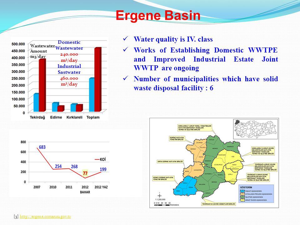 Water Quality of Yeşilırmak Basin– Organic Pollution bad medium good very good -Pollution from livestock activities in Suluova -Industrial pollution in Suluova Çekerek Streamlet