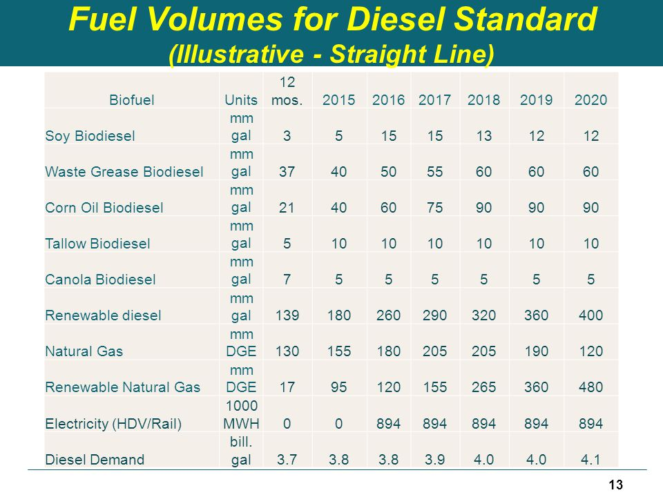 Fuel Volumes for Diesel Standard (Illustrative - Straight Line) BiofuelUnits 12 mos.201520162017201820192020 Soy Biodiesel mm gal3515 1312 Waste Greas
