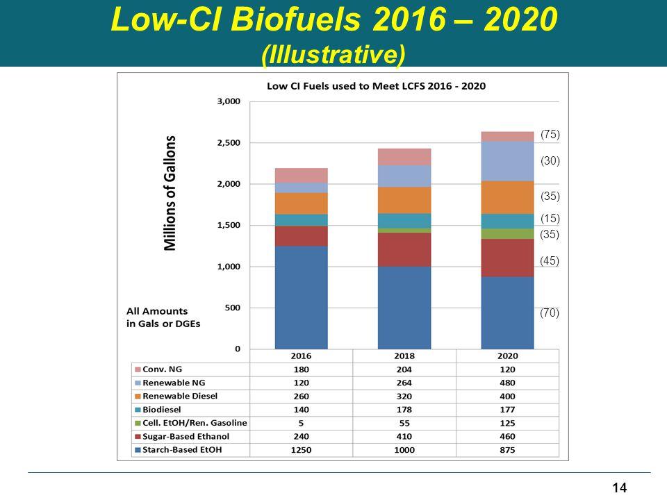 Low-CI Biofuels 2016 – 2020 (Illustrative) (70) (45) (35) (15) (35) (30) (75) 14