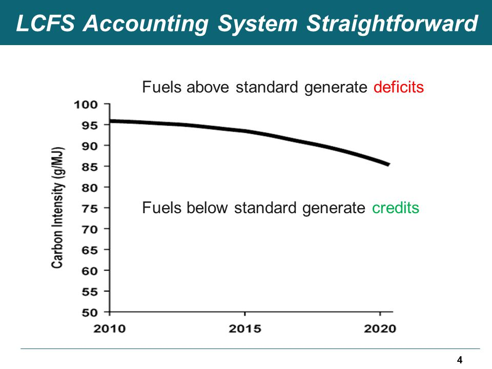 LCFS Accounting System Straightforward 4 Fuels above standard generate deficits Fuels below standard generate credits 4