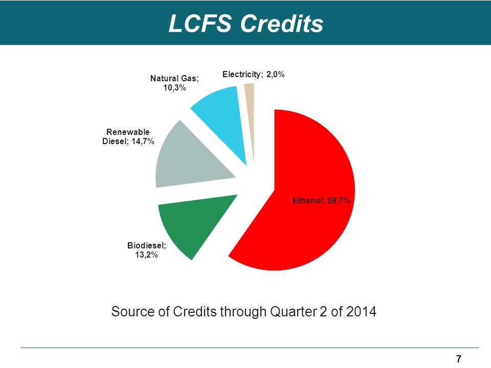 LCFS Credits Source of Credits through Quarter 2 of 2014 7