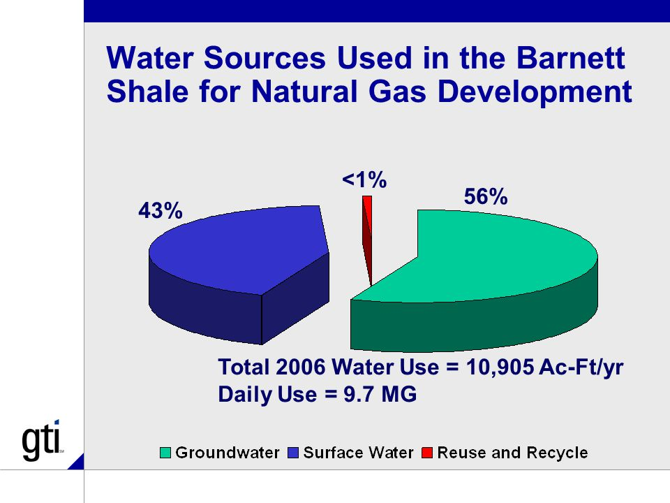 Water Sources Used in the Barnett Shale for Natural Gas Development <1% 43% 56% Total 2006 Water Use = 10,905 Ac-Ft/yr Daily Use = 9.7 MG