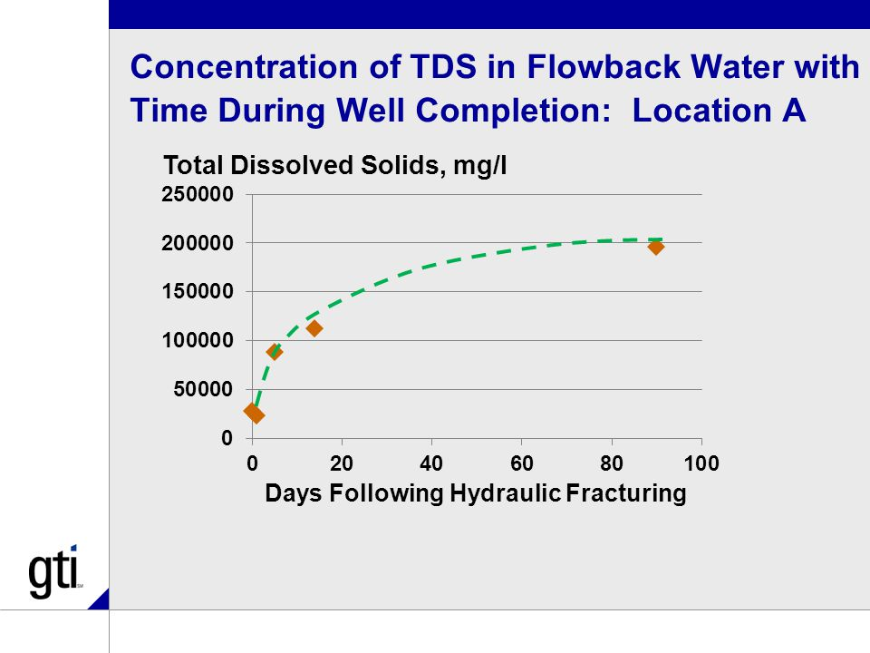 Concentration of TDS in Flowback Water with Time During Well Completion: Location A