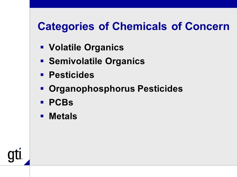 Categories of Chemicals of Concern  Volatile Organics  Semivolatile Organics  Pesticides  Organophosphorus Pesticides  PCBs  Metals