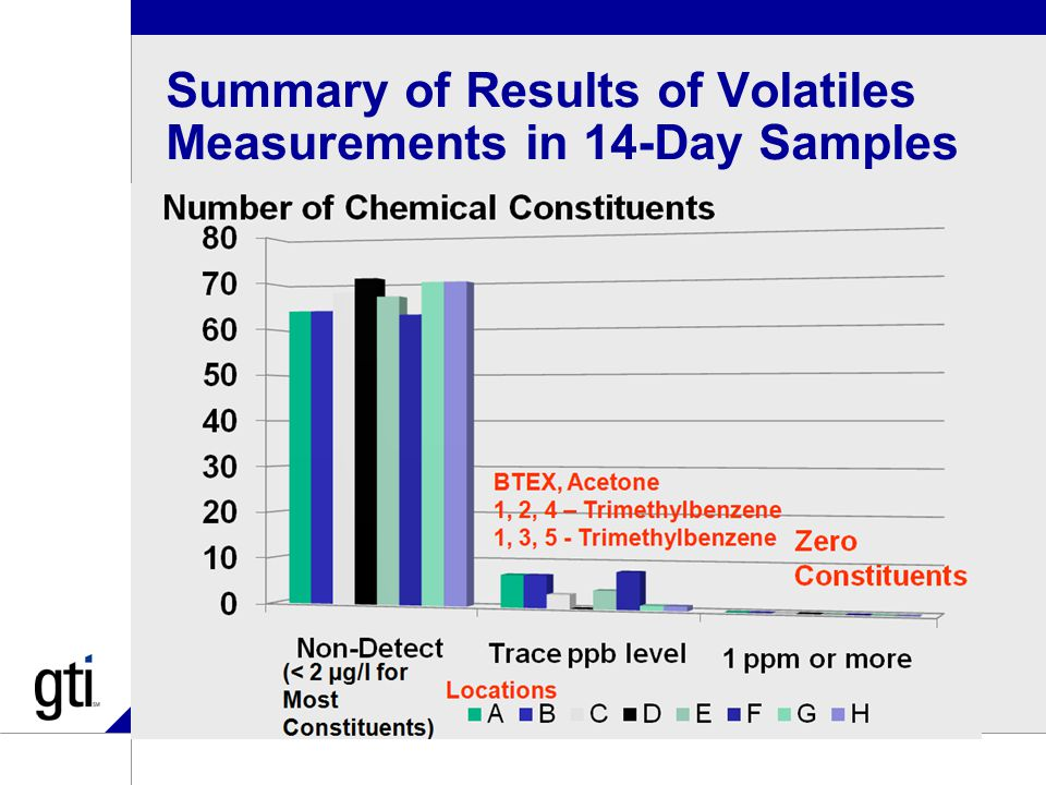 Summary of Results of Volatiles Measurements in 14-Day Samples