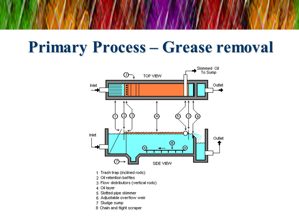 Primary Process – Grease removal