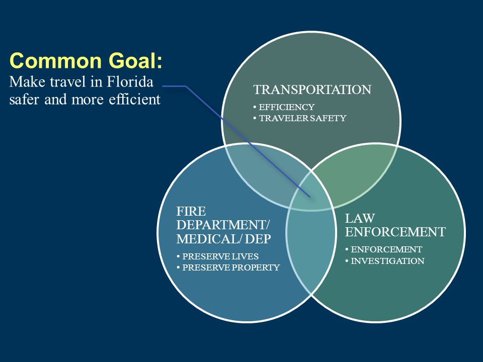 TRANSPORTATION EFFICIENCY TRAVELER SAFETY LAW ENFORCEMENT ENFORCEMENT INVESTIGATION FIRE DEPARTMENT/ MEDICAL/ DEP PRESERVE LIVES PRESERVE PROPERTY