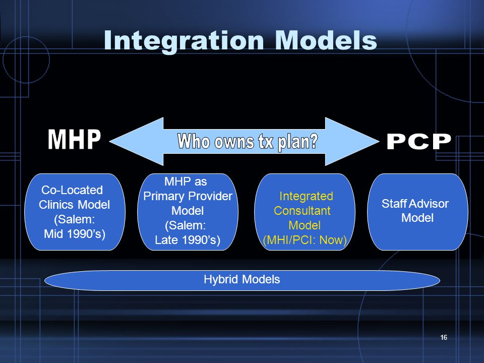 16 Co-Located Clinics Model (Salem: Mid 1990's) Integration Models MHP as Primary Provider Model (Salem: Late 1990's) Staff Advisor Model Integrated Consultant Model (MHI/PCI: Now) Hybrid Models