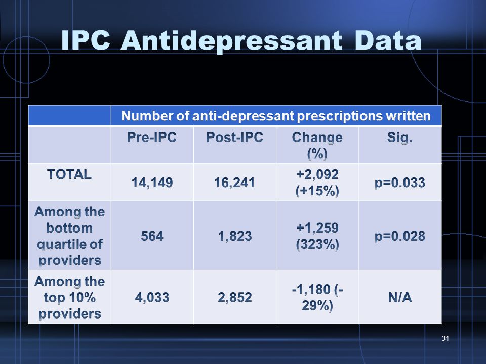 IPC Antidepressant Data 31