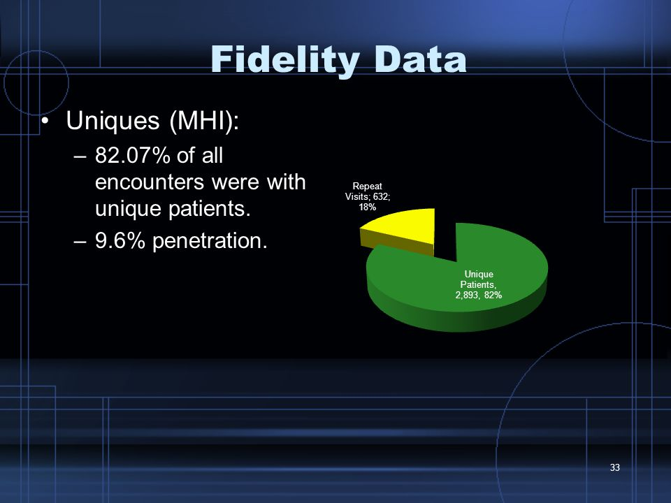 33 Fidelity Data Uniques (MHI): –82.07% of all encounters were with unique patients.
