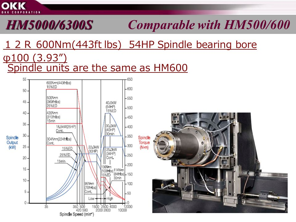 Spindle units are the same as HM600 HM5000/6300S HM5000/6300S Comparable with HM500/600 12R 600Nm(443ft lbs) 54HP Spindle bearing bore φ100 (3.93 )