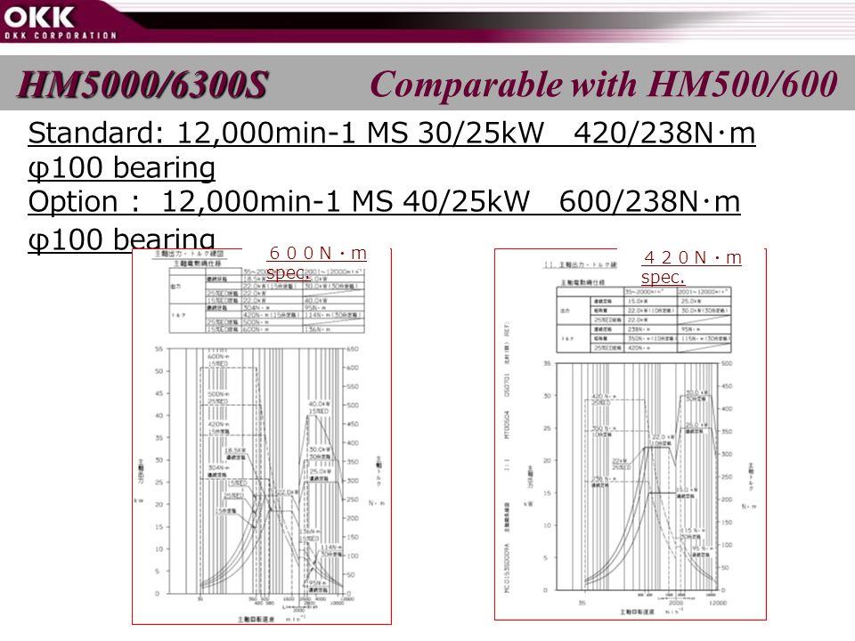 Standard: 12,000min-1 MS 30/25kW 420/238N ・ m φ100 bearing Option : 12,000min-1 MS 40/25kW 600/238N ・ m φ100 bearing 600N・ m spec.