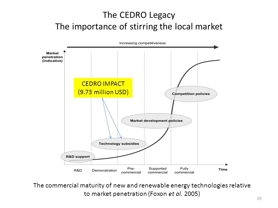 The CEDRO Legacy The importance of stirring the local market 30 The commercial maturity of new and renewable energy technologies relative to market penetration (Foxon et al.