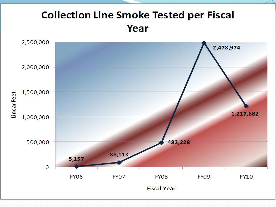 Collection Line Smoke Tested per Fiscal Year This chart depicts the total number of linear feet that was smoke tested per fiscal year (2006 through 2010), as reported by the SSOI participants.
