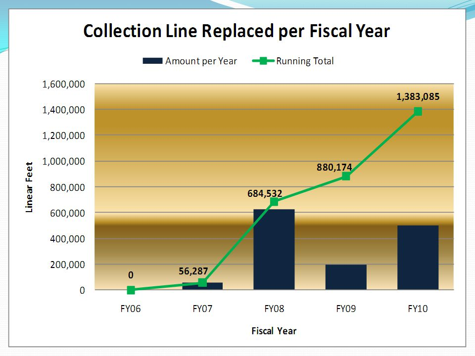 Collection Line Repaired/Replaced per Fiscal Year This chart depicts the total number of linear feet of collection that was repaired and/or replaced per Fiscal Year.