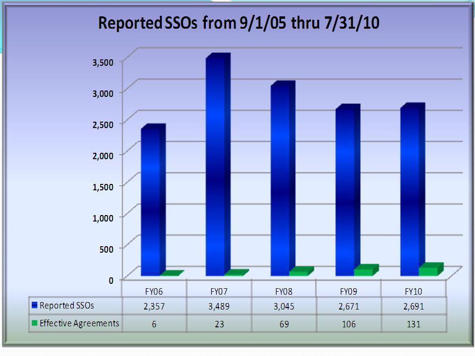 This chart depicts the number of reported SSOs by fiscal year from September 1, 2005 through July 31, 2010.