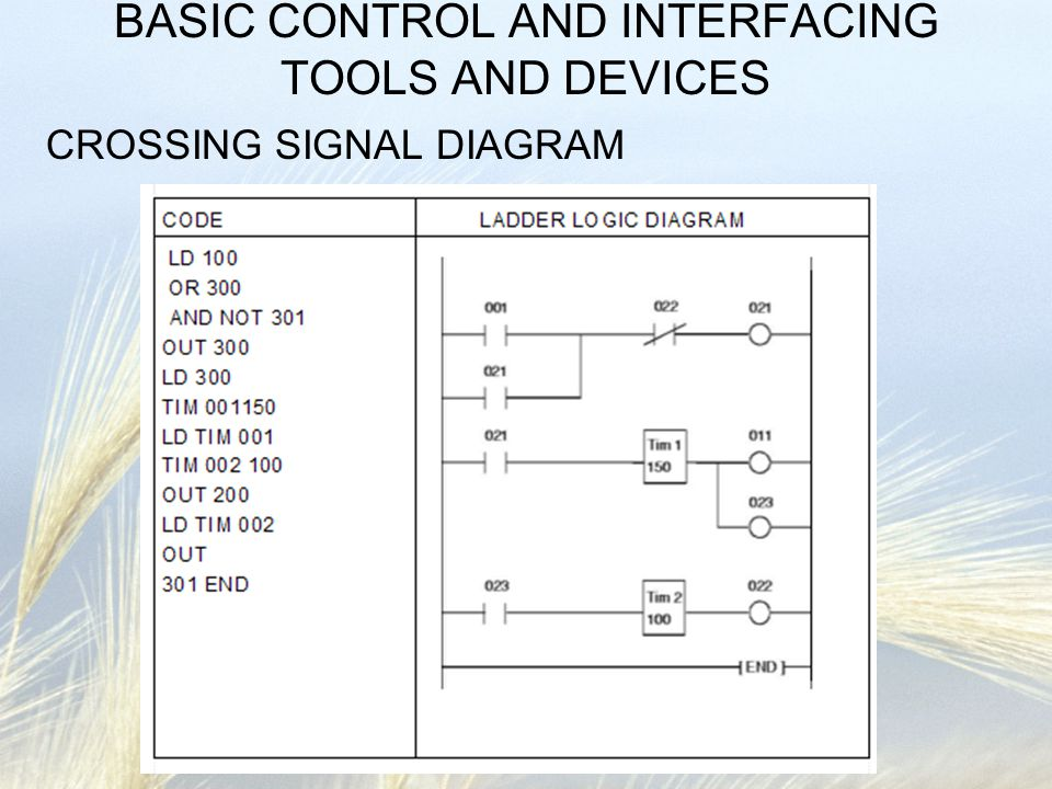 BASIC CONTROL AND INTERFACING TOOLS AND DEVICES CROSSING SIGNAL DIAGRAM