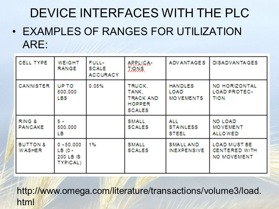 DEVICE INTERFACES WITH THE PLC EXAMPLES OF RANGES FOR UTILIZATION ARE: http://www.omega.com/literature/transactions/volume3/load. html
