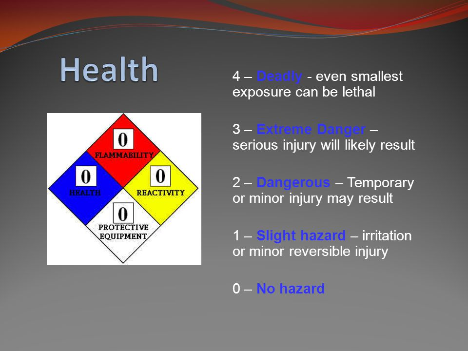 4 – Deadly - even smallest exposure can be lethal 3 – Extreme Danger – serious injury will likely result 2 – Dangerous – Temporary or minor injury may result 1 – Slight hazard – irritation or minor reversible injury 0 – No hazard