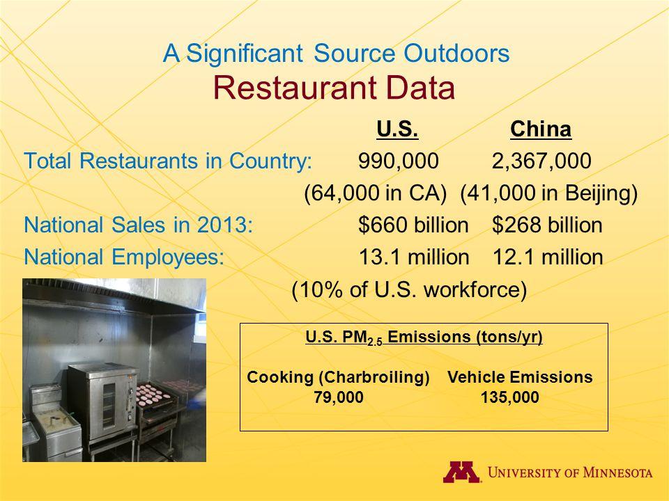 Restaurant Data U.S. China Total Restaurants in Country:990,0002,367,000 (64,000 in CA) (41,000 in Beijing) National Sales in 2013:$660 billion$268 bi