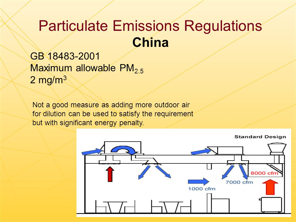 Particulate Emissions Regulations China GB 18483-2001 Maximum allowable PM 2.5 2 mg/m 3 Not a good measure as adding more outdoor air for dilution can