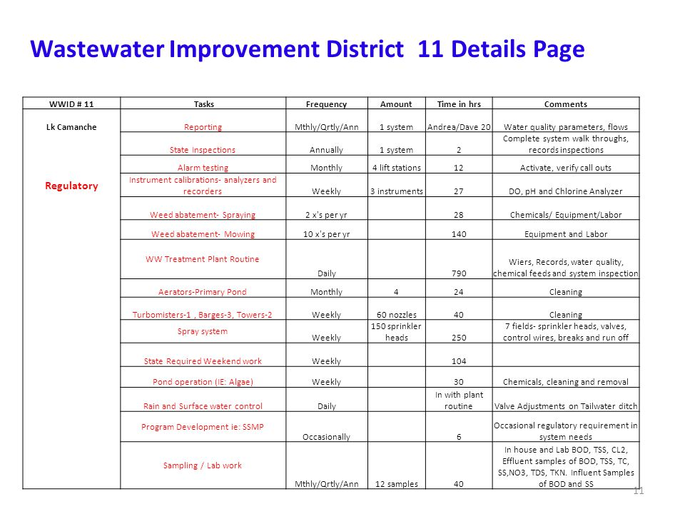 Wastewater Improvement District 11 Details Page WWID # 11 TasksFrequencyAmountTime in hrsComments Lk CamancheReportingMthly/Qrtly/Ann1 systemAndrea/Dave 20Water quality parameters, flows State InspectionsAnnually1 system2 Complete system walk throughs, records inspections Alarm testingMonthly4 lift stations12Activate, verify call outs Regulatory Instrument calibrations- analyzers and recordersWeekly3 instruments27DO, pH and Chlorine Analyzer Weed abatement- Spraying2 x s per yr 28Chemicals/ Equipment/Labor Weed abatement- Mowing10 x s per yr 140Equipment and Labor WW Treatment Plant Routine Daily 790 Wiers, Records, water quality, chemical feeds and system inspection Aerators-Primary PondMonthly424Cleaning Turbomisters-1, Barges-3, Towers-2Weekly60 nozzles40Cleaning Spray system Weekly 150 sprinkler heads250 7 fields- sprinkler heads, valves, control wires, breaks and run off State Required Weekend workWeekly 104 Pond operation (IE: Algae)Weekly 30Chemicals, cleaning and removal Rain and Surface water controlDaily In with plant routineValve Adjustments on Tailwater ditch Program Development ie: SSMP Occasionally 6 Occasional regulatory requirement in system needs Sampling / Lab work Mthly/Qrtly/Ann12 samples40 In house and Lab BOD, TSS, CL2, Effluent samples of BOD, TSS, TC, SS,NO3, TDS, TKN.