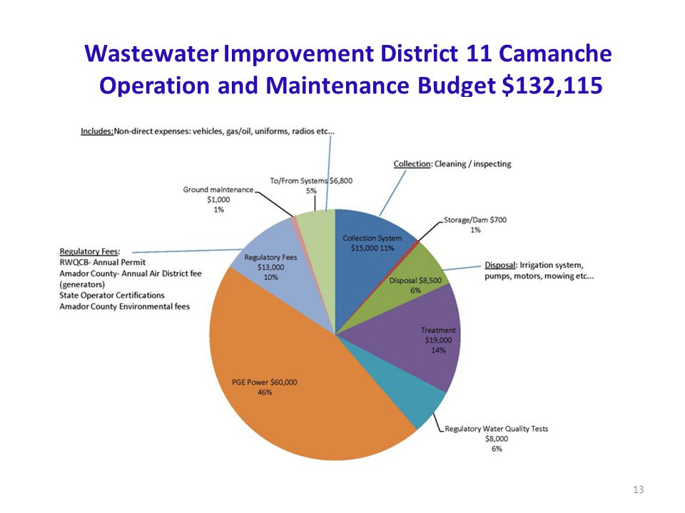 Wastewater Improvement District 11 Camanche Operation and Maintenance Budget $132,115 13