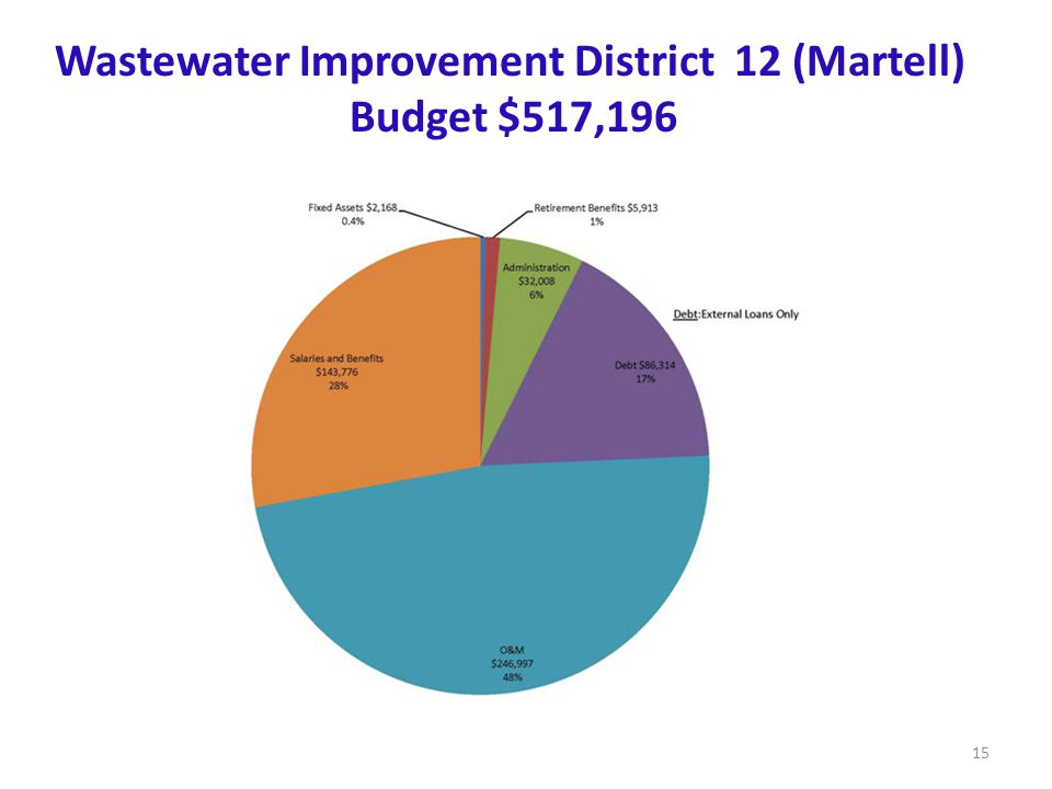 Martell Wastewater System (22) Budget $517,196 Wastewater Improvement District 12 (Martell) Budget $517,196 15