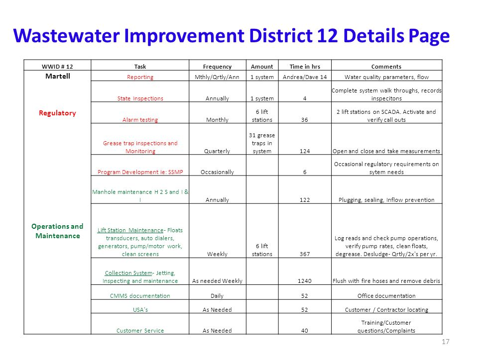 Wastewater Improvement District 12 Details Page WWID # 12TaskFrequencyAmountTime in hrsComments Martell ReportingMthly/Qrtly/Ann1 systemAndrea/Dave 14Water quality parameters, flow State InspectionsAnnually1 system4 Complete system walk throughs, records inspecitons Regulatory Alarm testingMonthly 6 lift stations36 2 lift stations on SCADA.
